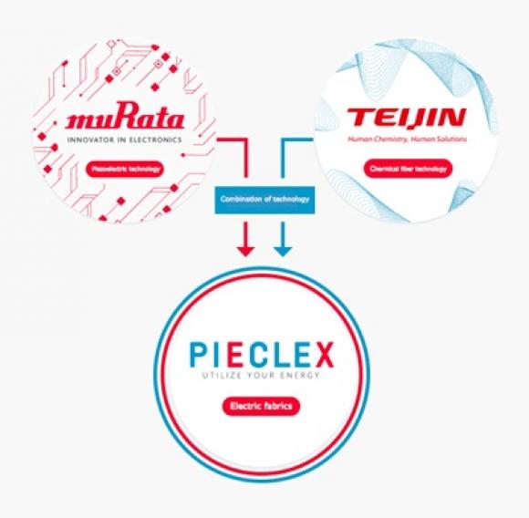 PIECLEX