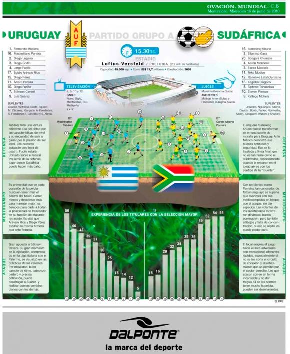El previo de Ovación de cara al partido contra Sudáfrica.