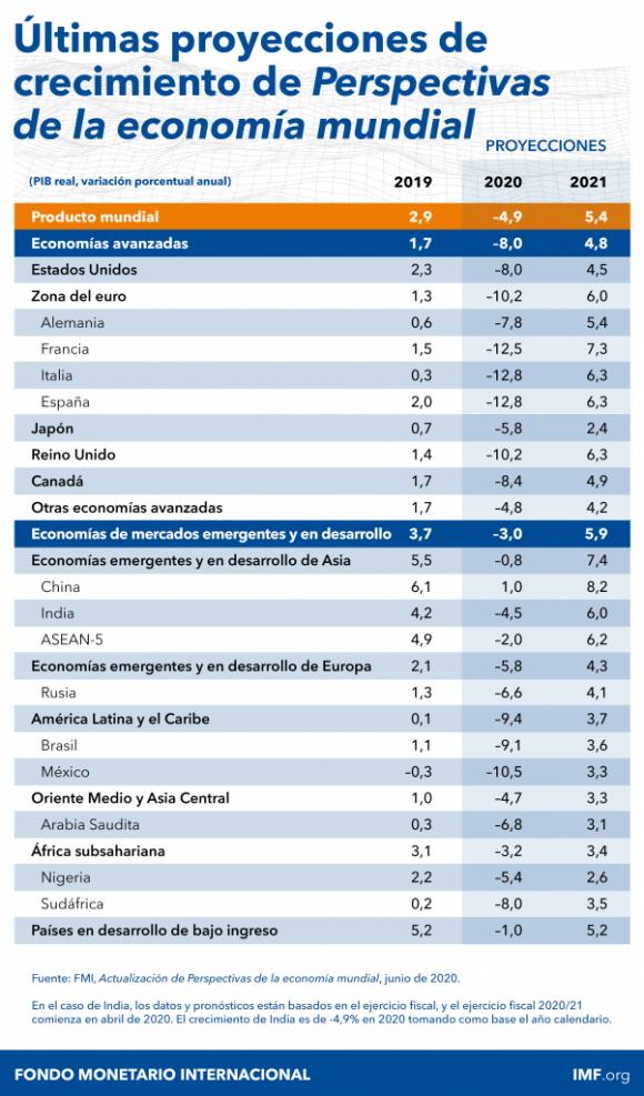FMI: Diálogo a Fondo