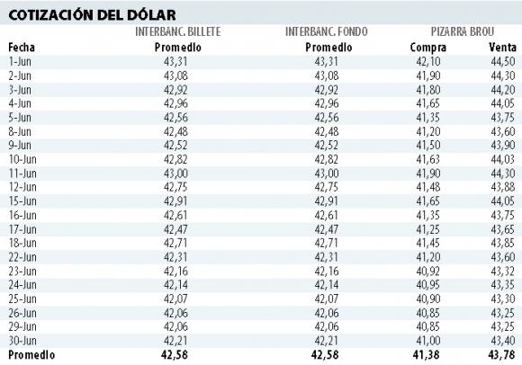 Dólar punta a punta junio 2020