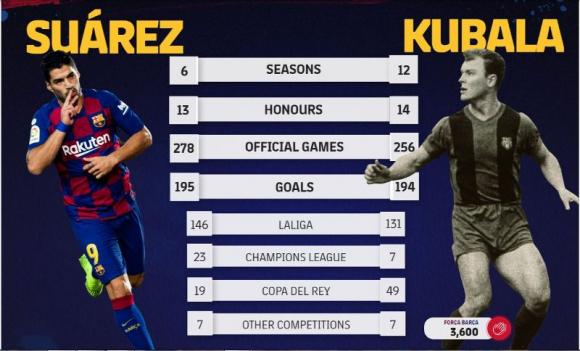 Luis Suárez y la comparación con Ladislao Kubala