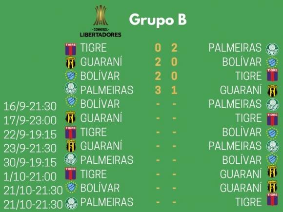 Grupo B de la Copa Libertadores 2020.