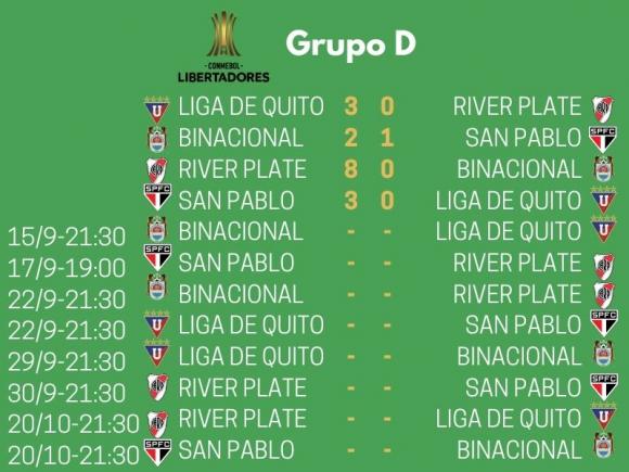 Grupo D de la Copa Libertadores 2020.