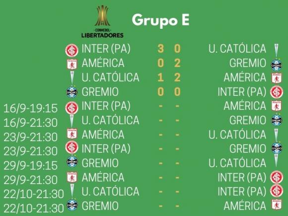 Grupo E de la Copa Libertadores 2020.