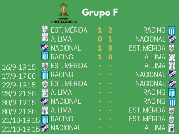 Grupo F de la Copa Libertadores 2020.