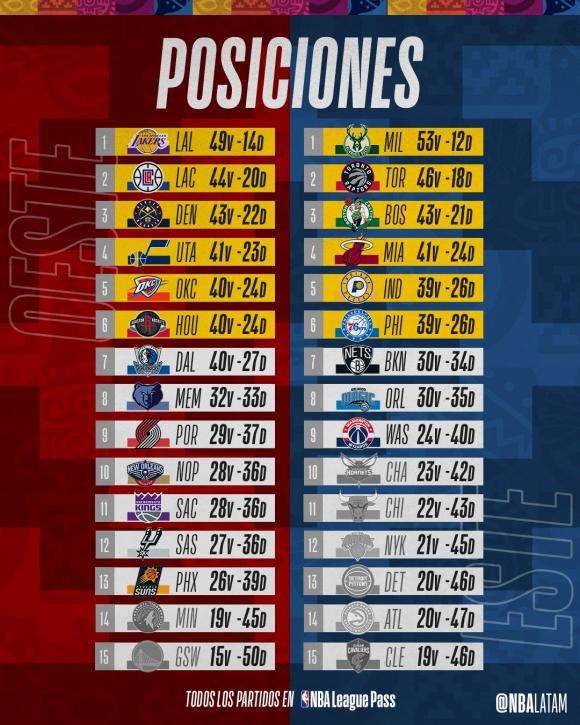 Las posiciones de la temporada regular de la NBA. Foto: @NBALatam.