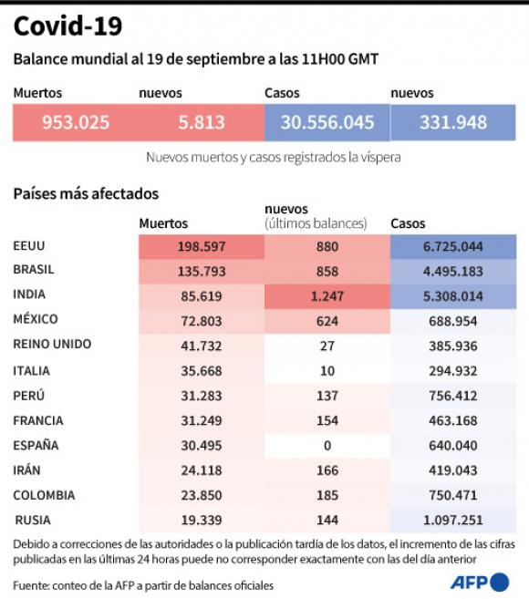 Balance mundial del coronavirus al 19 de setiembre. Foto: AFP.