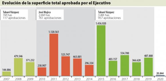 Evolución de ventas de tierras a extranjeros en Uruguay