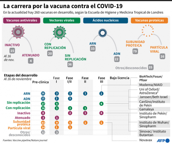La carrera por la vacuna contra el COVID-19.