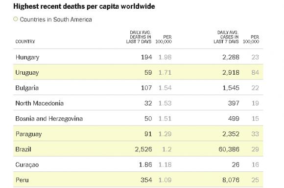 El número de muertes recientes per cápita más altas del mundo. captura dethe new york times