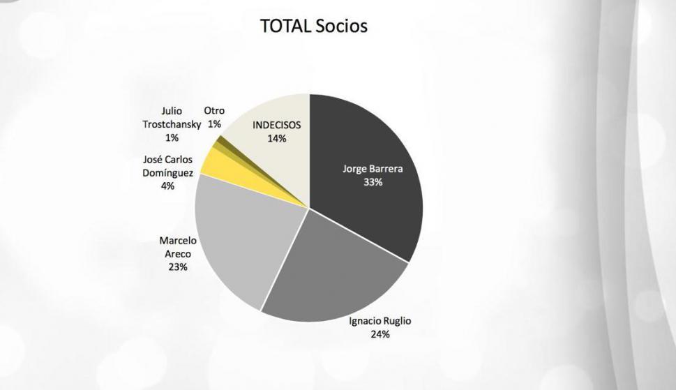 Encuesta Equipos sobre elecciones en Peñarol