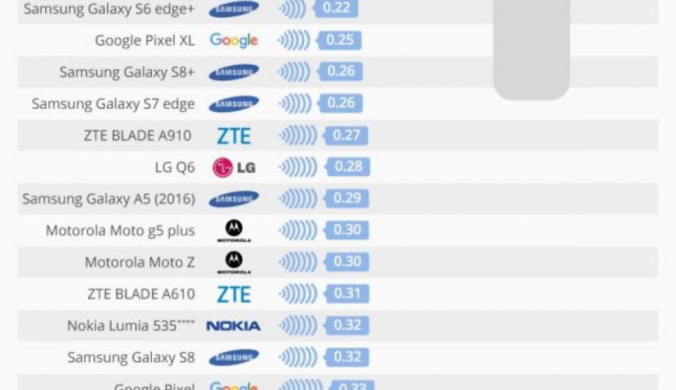d75dc9fcae3 Los 15 celulares que emiten más radiación - 19/02/2018 - EL PAÍS Uruguay