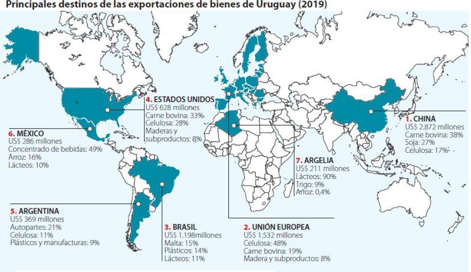 Principal destino de las importaciones de bienes de Uruguay. Foto: Uruguay XXI | El País