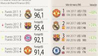 Manchester United. A pesar de no ottener buenos resultados deportivos, el club inglés es el más valioso.