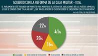Encuesta sobre reforma militar. Fuente: Opción Consultores