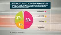 La mitad de la población encuestada en desacuerdo con venta legal de marihuana. Foto: Opción Consultores