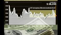 Evolución del dólar en los últimos 12 meses.