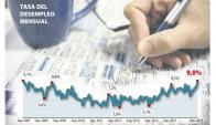 Tasa de desempleo mensual. Foto: INE/ El País