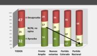Solo uno de cada tres uruguayos aprueba la gestión de Vázquez. Foto: Cifra