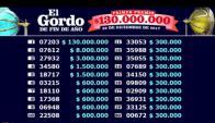 Todos los ganadores del Gordo de Fin de Año. Foto: Lotería Uruguaya