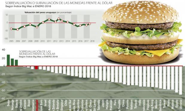 Índice Big Mac enero 2018.